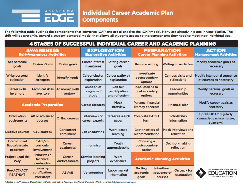 ICAP Overview Individual Career Academic Plan
